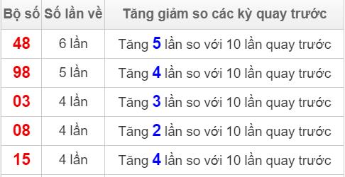 Các cặp số về nhiều nhất XS Hồ Chí Minh